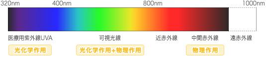 電磁波説明図 紫外線-可視光線-赤外線